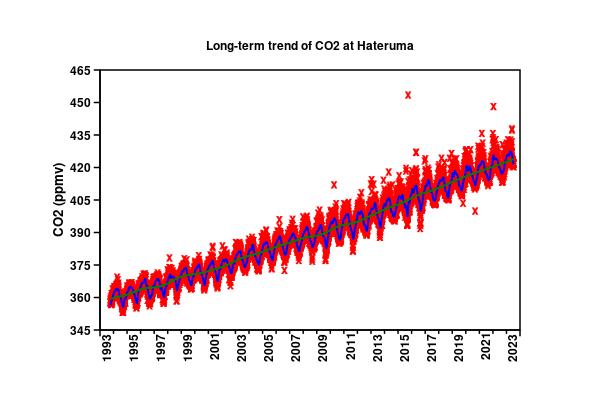 CO2 at Hateruma