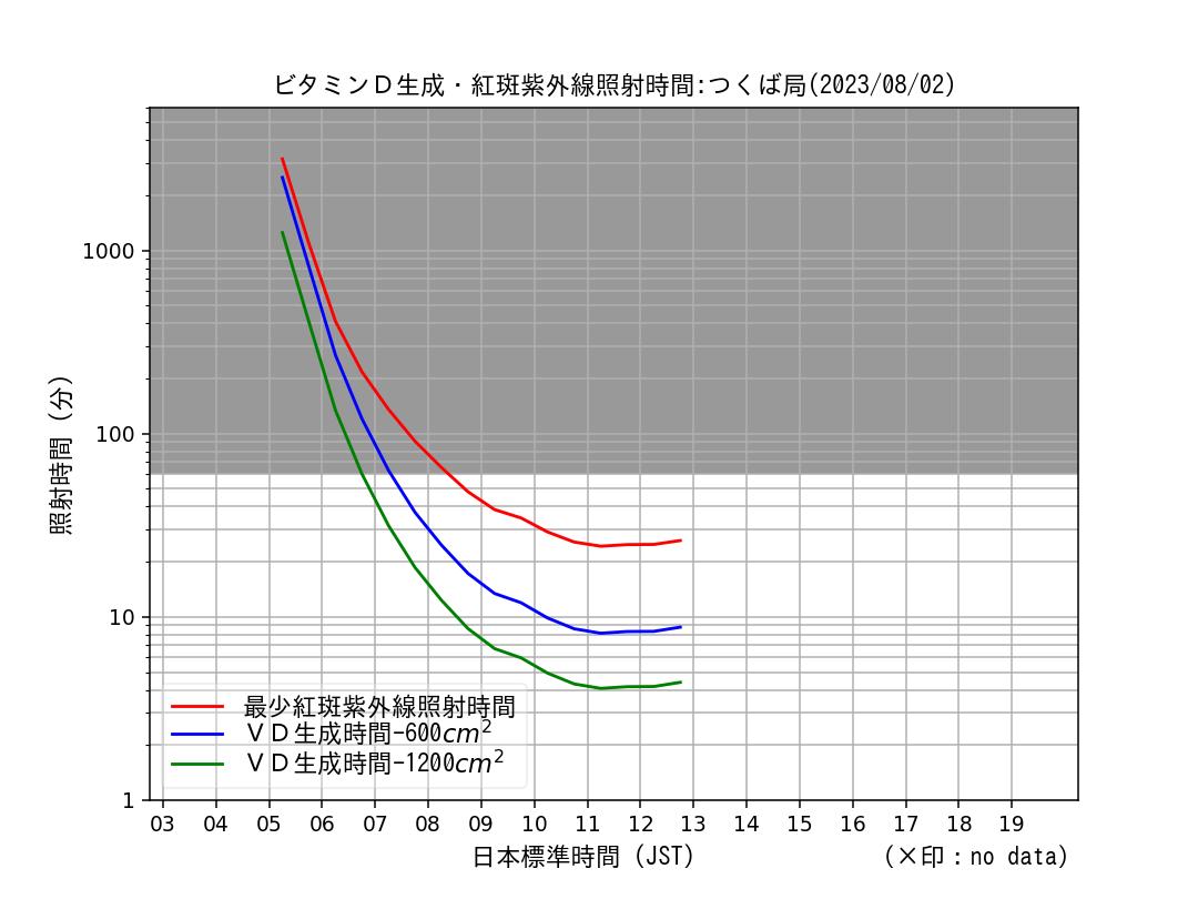 ビタミンD生成紫外線照射時間 (時間値) の推移 :つくば局