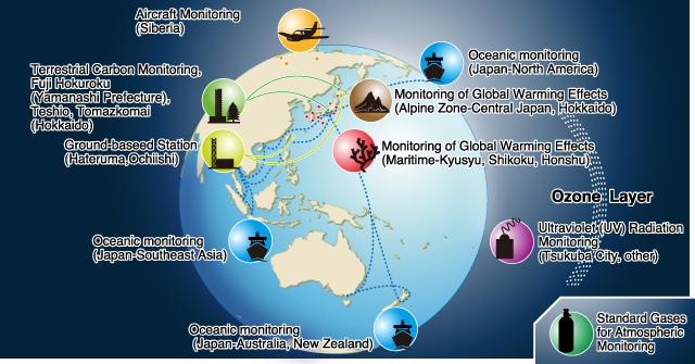 Global Environmental Monitoring Center For Global